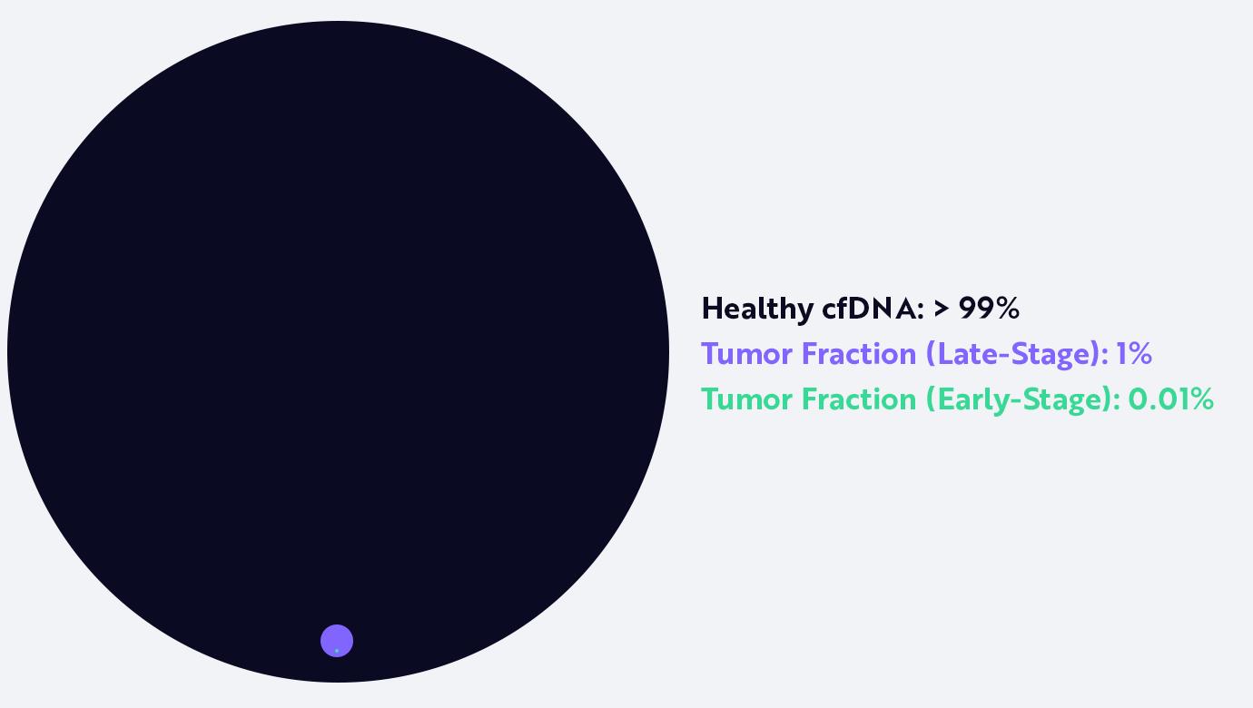 cancer, cancer screening, ctDNA, cfDNA, tumor fraction