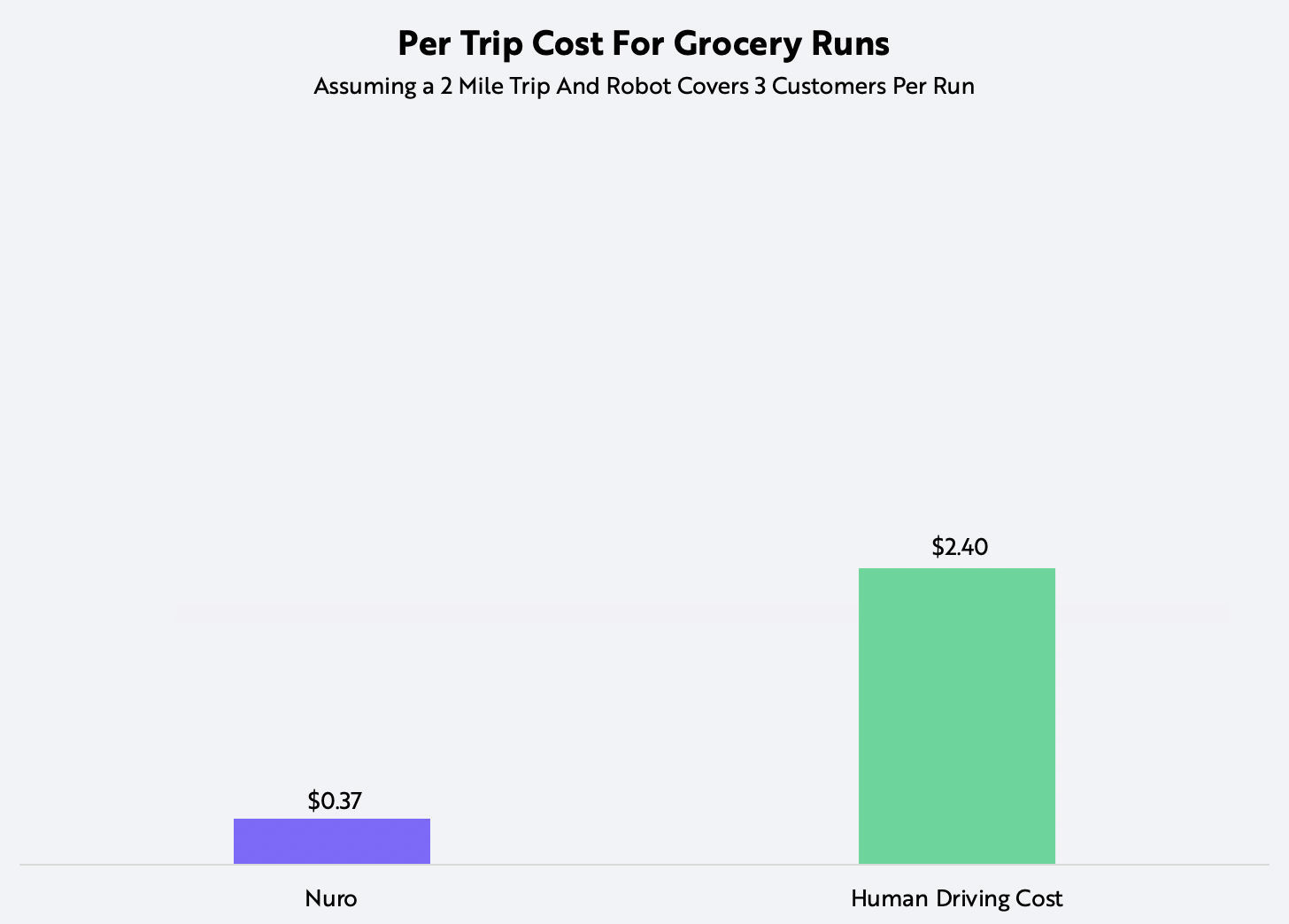 ARK Robot Delivery Cost per trip