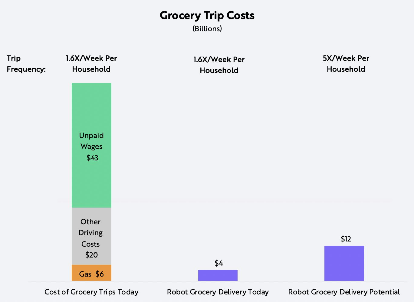 ARK Robot Delivery Grocery Trip Costs