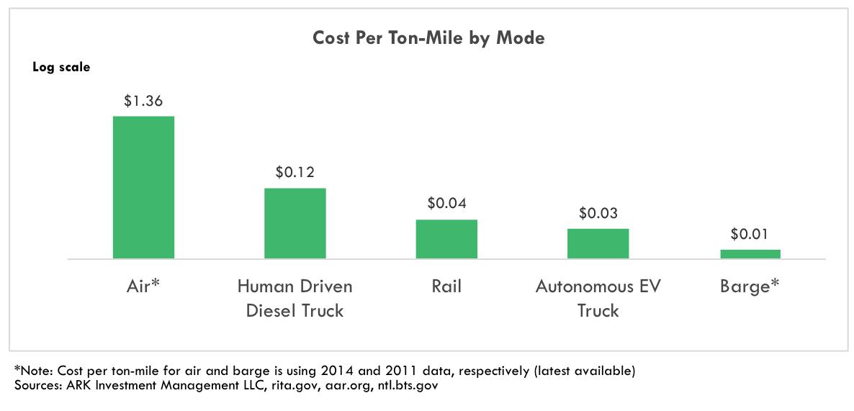 autonomous cars, autonomous vehicles, cost per mile
